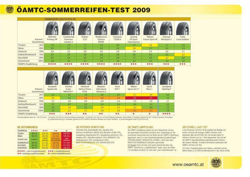 Sommerreifen 205 55 r16 test