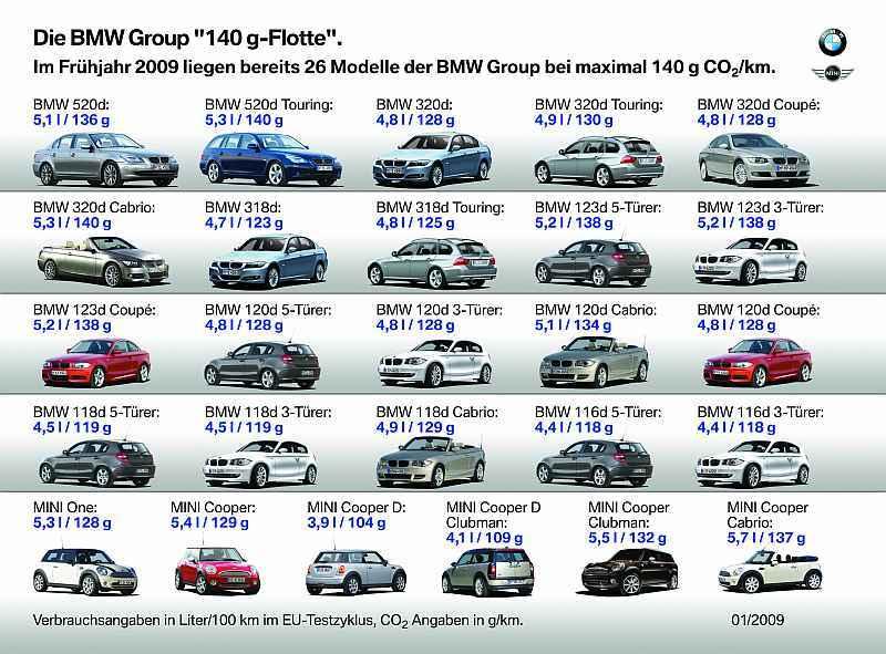 Neuer BMW 116d mit 4,4 Liter Verbrauch ab Frühjahr 2009 ...