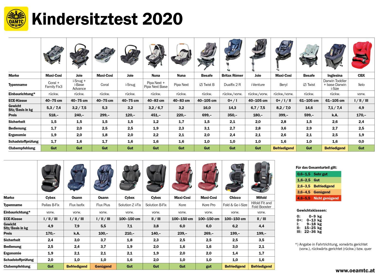 Kindersitz Test 2020: Gute Ergebnisse für viele Modelle [mit